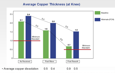 Copper Thickness at Knee